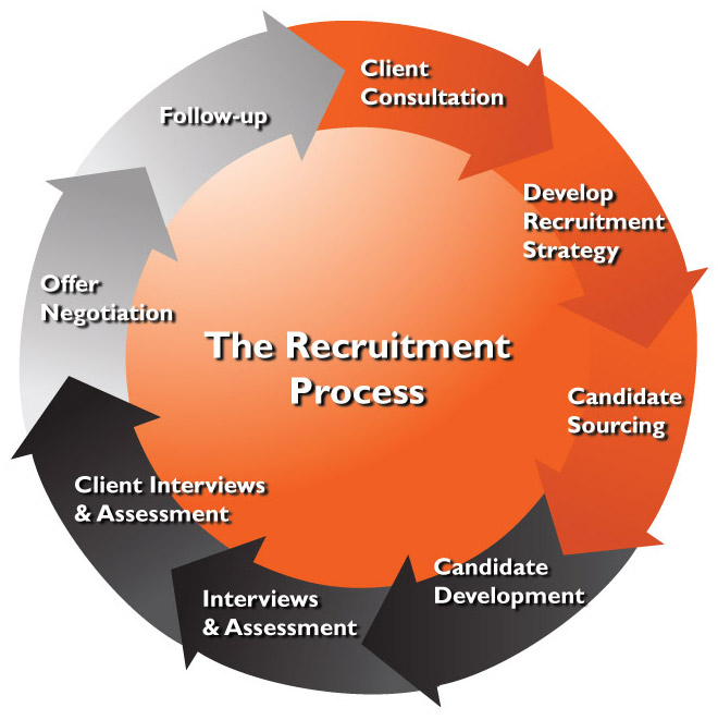 parts of the hiring process We take hiring seriously because we take our teachers seriously there are two  parts to our rigorous hiring process first, apply to become a teacher in the new.